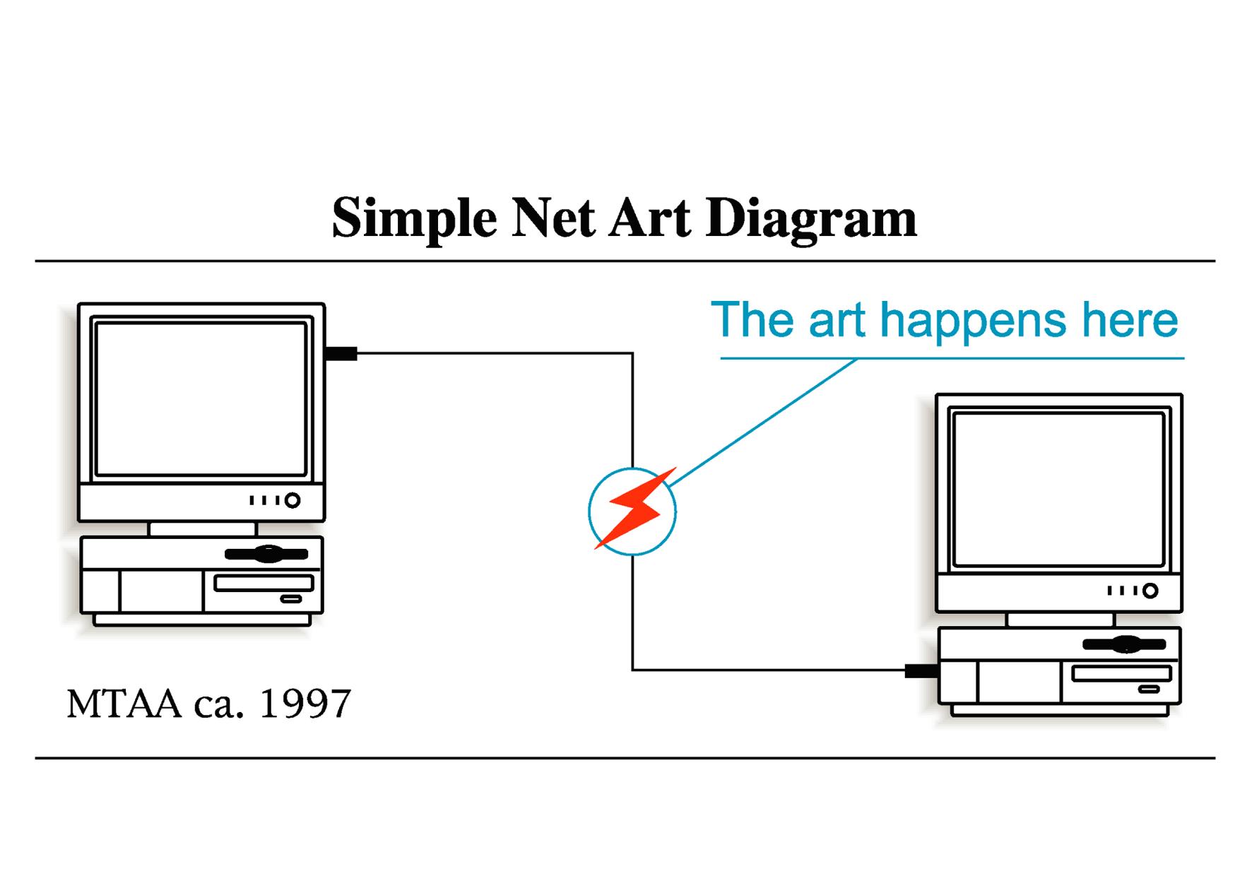 MTAA Simple Net Art Diagram (Screenshot)